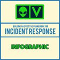 Building An Effective Framework For Incident Response (Infographic)