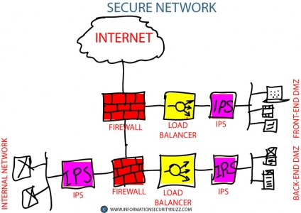 Home information security buzz - Secure home network design ...