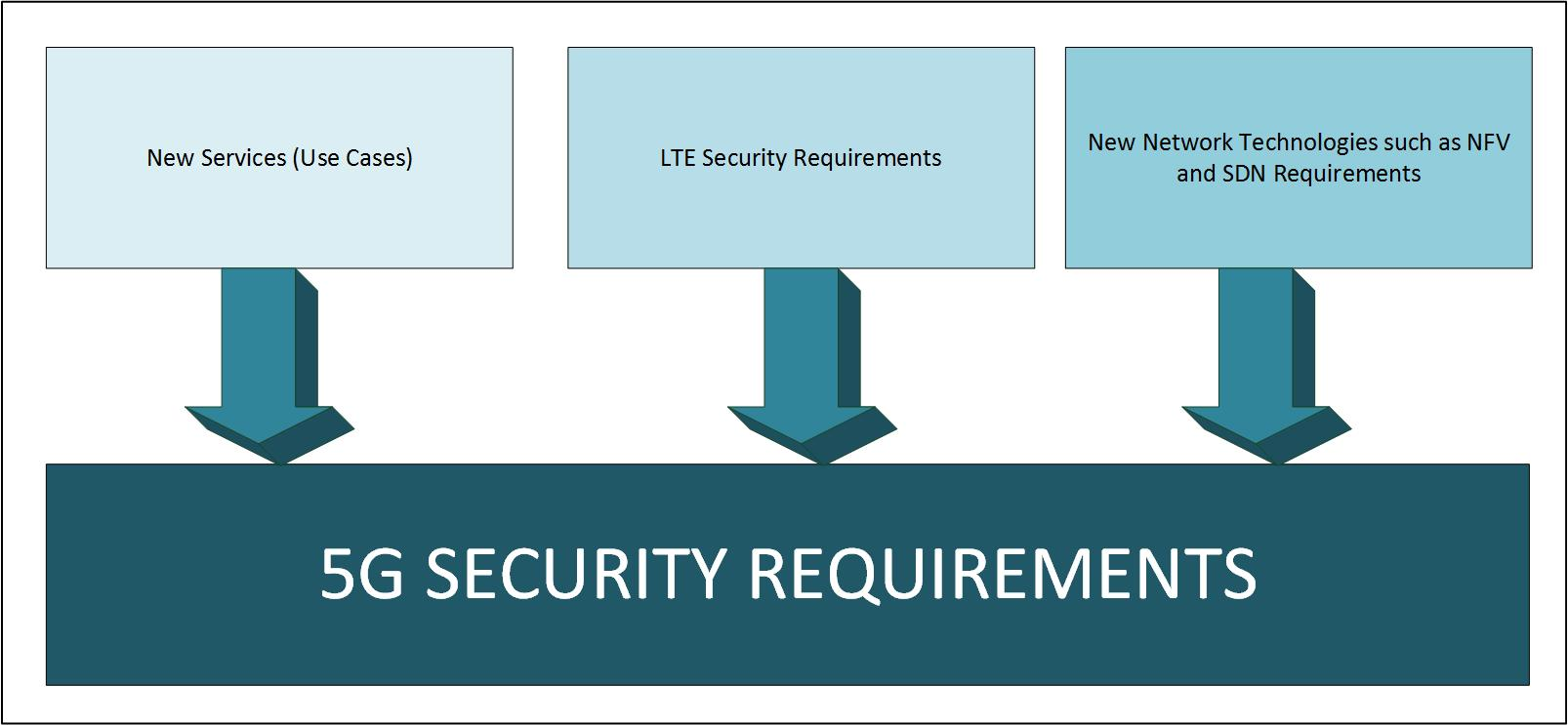 Security Challenges In Next Generation 5g Mobile Networks