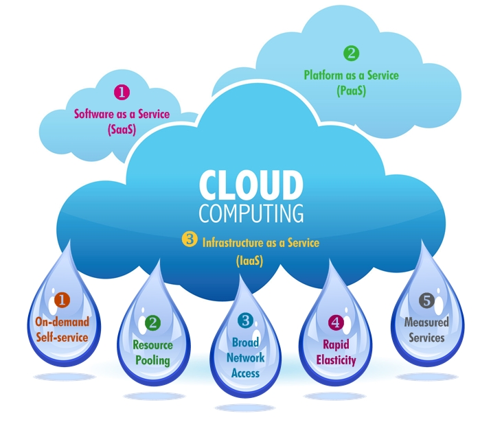 students reaction in cloud computing software Exam: 7th june 2017 the first video in this series that focuses on the exam content of the ocr computing course for gcse students the topic this video covers revolves around computer systems.