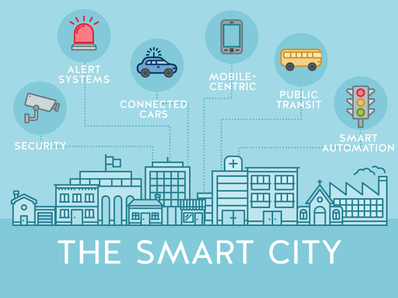 Smart City Security and Cyber Attacks