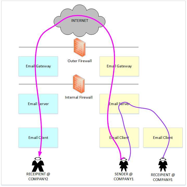 email-gateway-1
